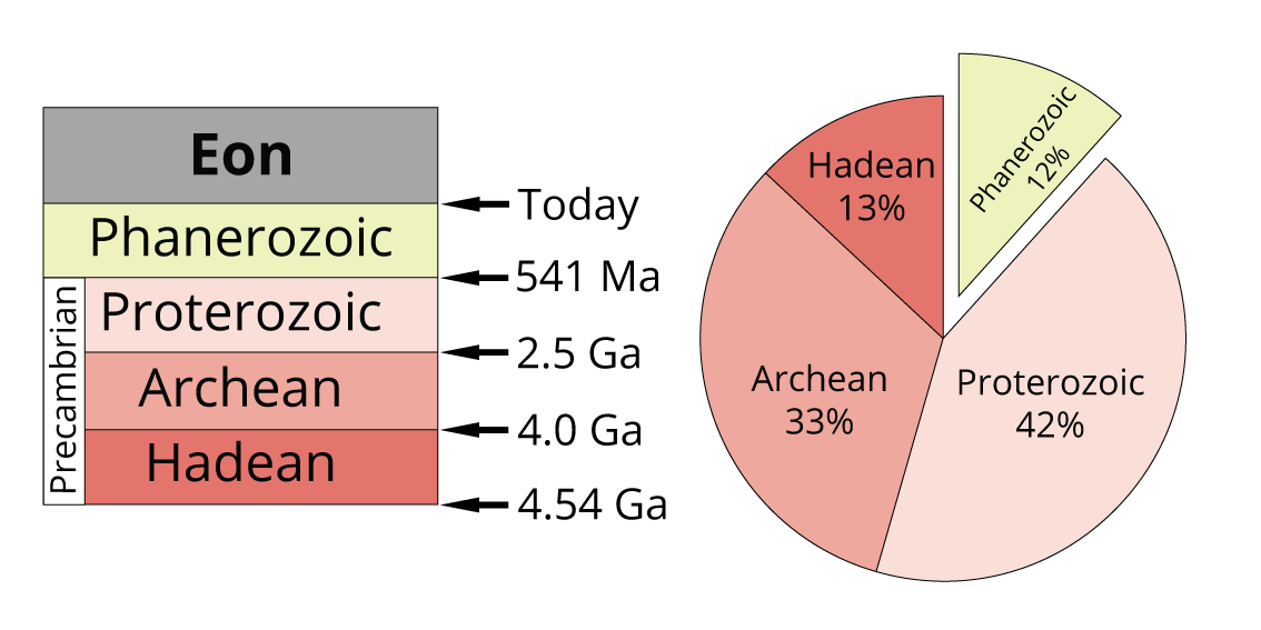 Eons of geological time: Hadean, Archean, Proterozoic, Phanerozoic