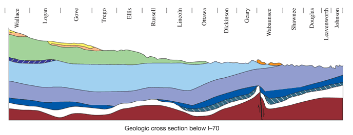 Geological cross-section of Kansas