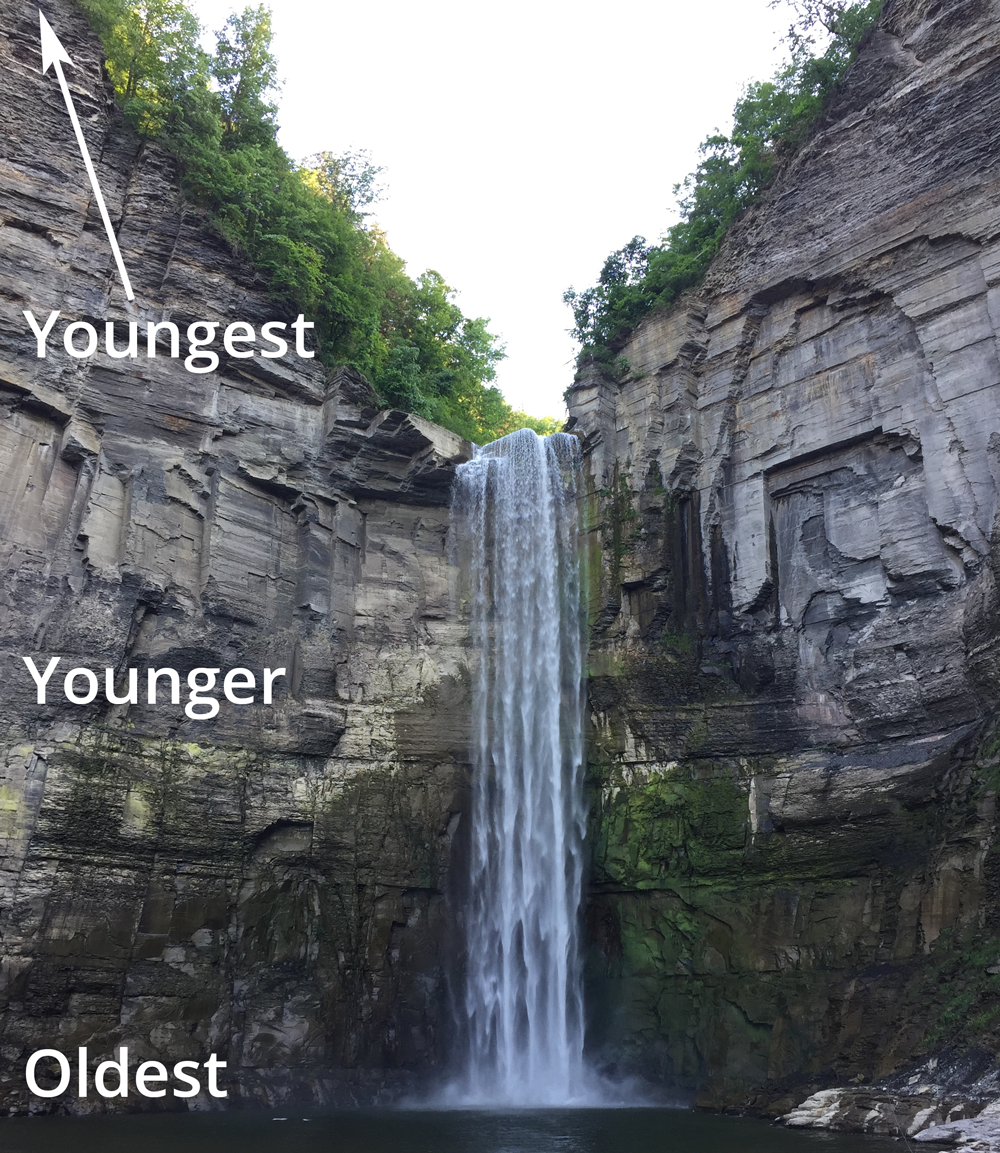 Taughannock Falls, illustrating the geological principle of superposition