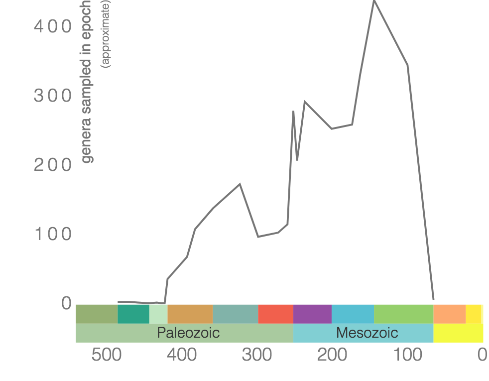 Phanerozoic genus-level diversity of Ammonoidea (graph generated using the Paleobiology Database Navigator).