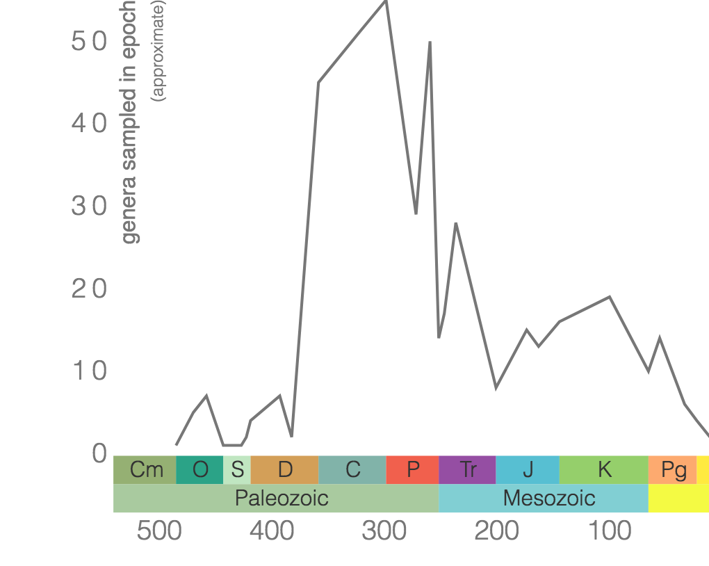 "Phanerozoic genus-level diversity of ""Nautiloidea"" (graph generated using the Paleobiology Database Navigator)."