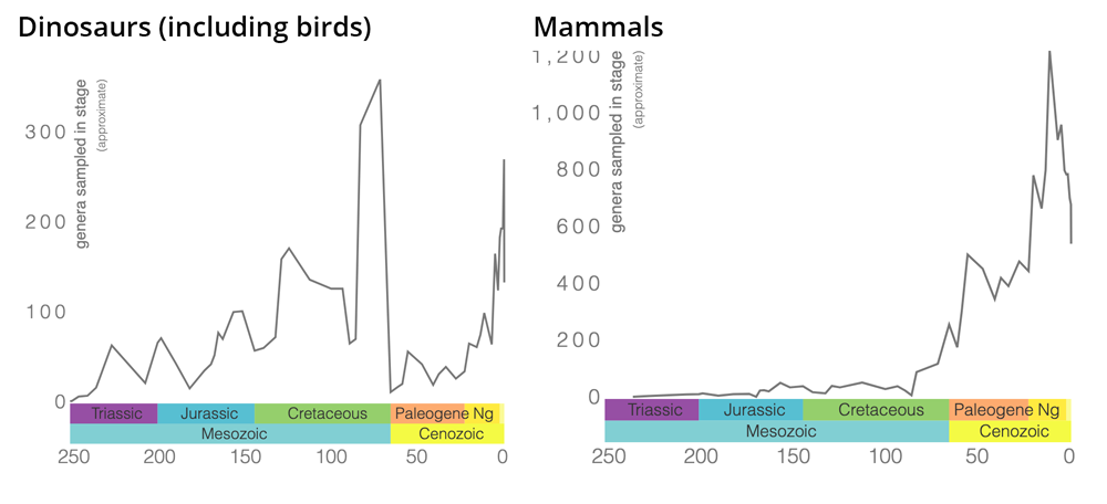 Two graphs showing genus-level diversity patterns in dinosaurs (including birds) and mammals over geological time.