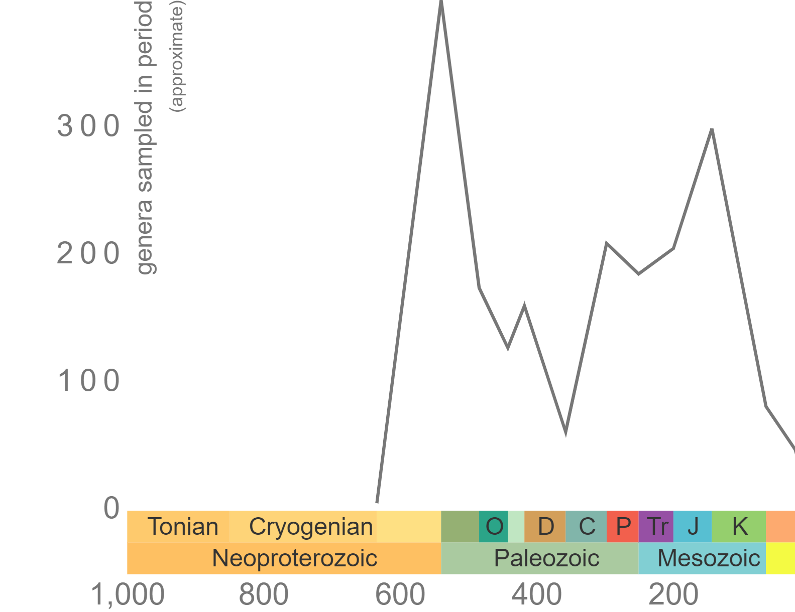 Graph of Phanerozoic genus-level diversity of Porifera