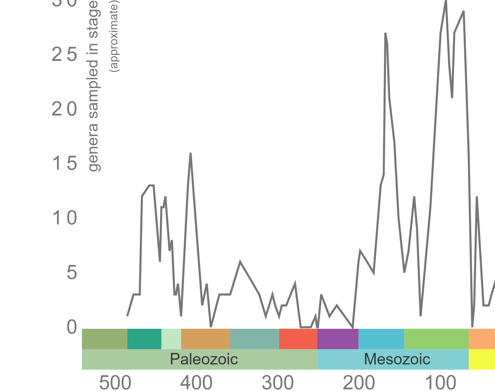 Graph of Phanerozoic diversity curve for Asteroidea
